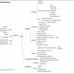 Minmap of mobile java extensions
